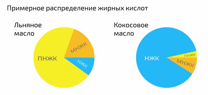 графики с процентным содержанием ПНЖК, МНЖК и ЖК в льняном и кокосовом маслах