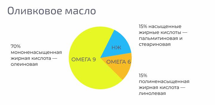 Содержание жирных кислот в оливковом масле — 70% олеиновой, 15% линолевой, 15% пальмитиновой и стеариновой