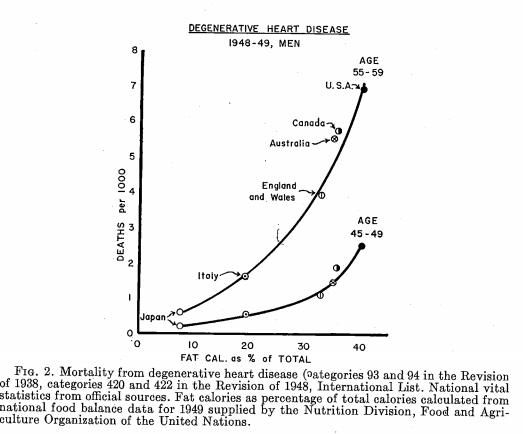 график из работы Анселя Киса показывает ассоциацию смертности от дегенеративных болезней сердца с количеством потребляемого жира