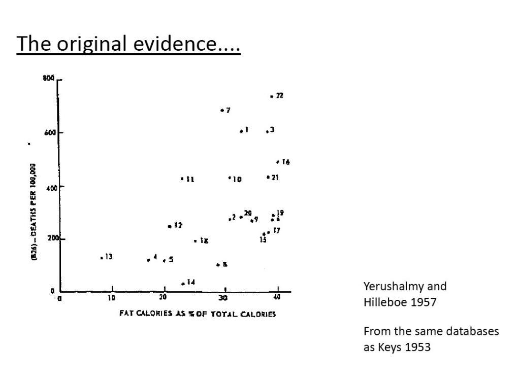 график из работы Йерушалми и Хиллибоу, который не показывает прямой корреляции потребления жира со смертностью