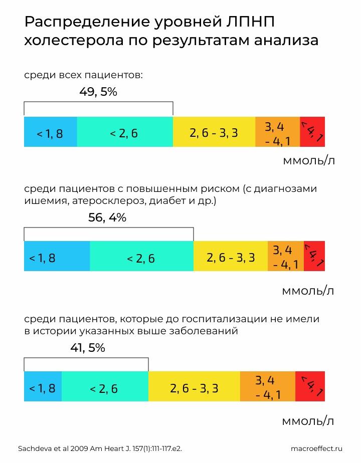 Распределение уровней ЛПНП холестерола между участниками исследования Get With The Guidlines. Половина участников имела ЛПНП холестерол в пределах нормы, меньше 2.6 ммоль/литр